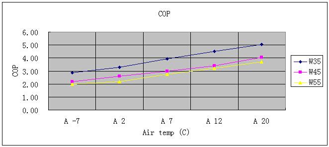 COP Термопомпа въздух вода за Отопление и Охлаждане