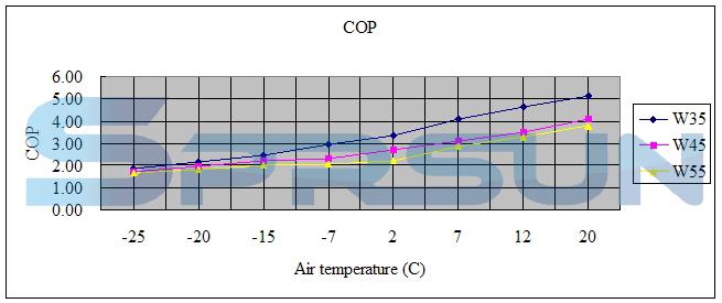 Характеристики на Термопомпа въздух вода EVI Сплит Серия за отопление до -25 градуса
