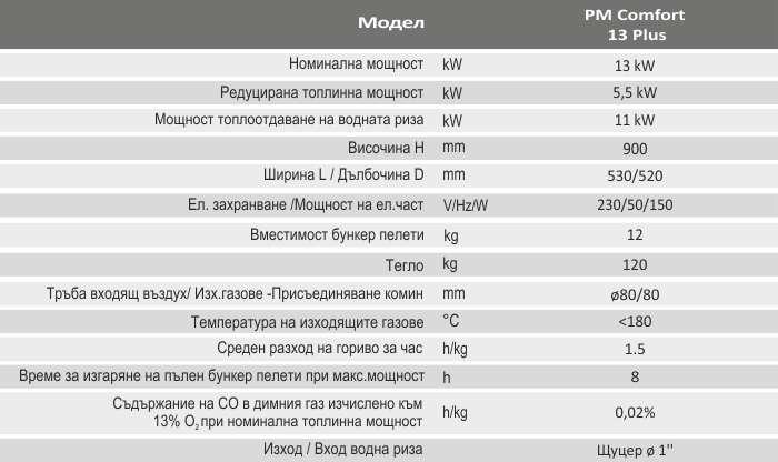 Пелетнa каминa BURNiT PM Comfort 13 Plus