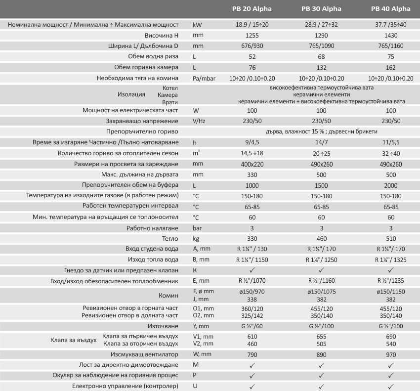 Пиролизен котел BURNiT PyroBurn Alpha характеристики