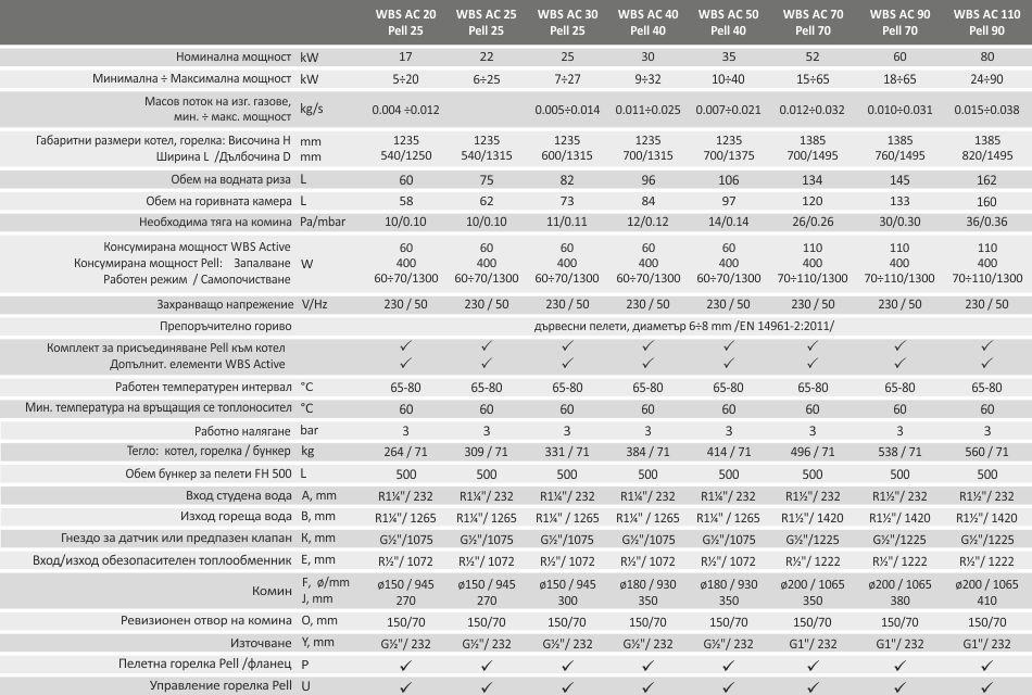 Технически характеристики на Комплект Пелетен котел BURNiT WBS Active Pell