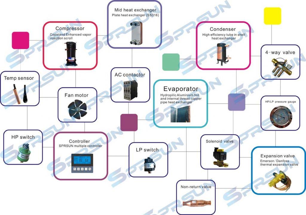 Серия въздух вода - EVI отопление и Охлаждане до -25 градуса