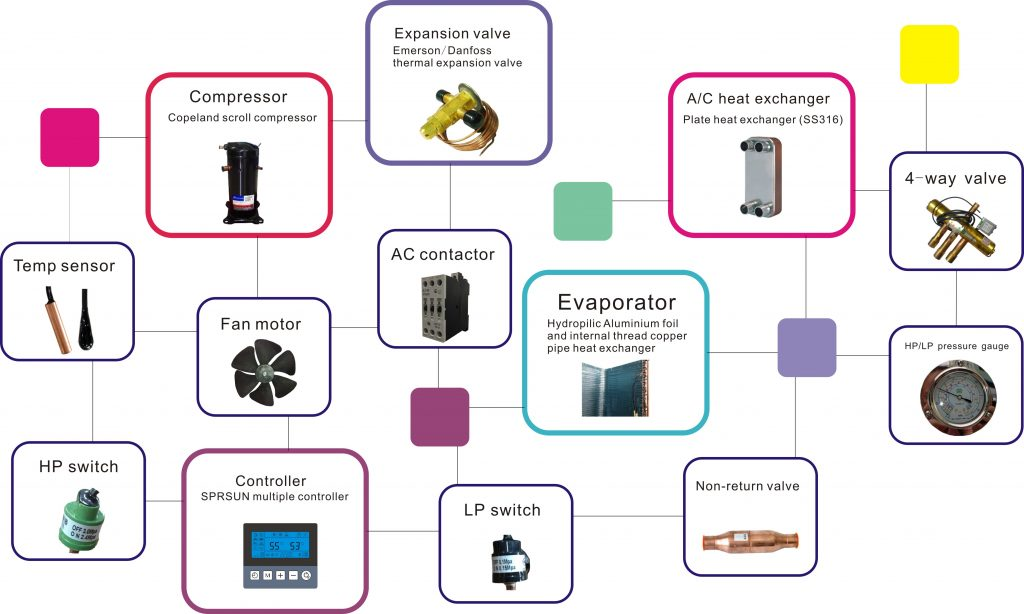 Серия въздух вода - Отопление Охлаждане