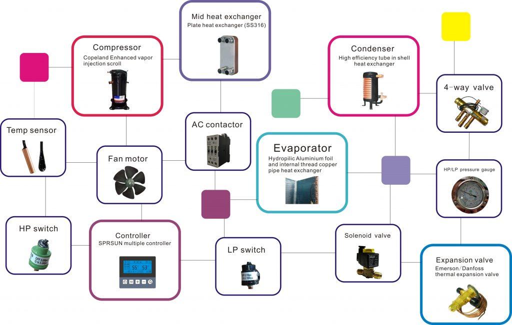 Термопомпа въздух вода за отопление до -25 градуса