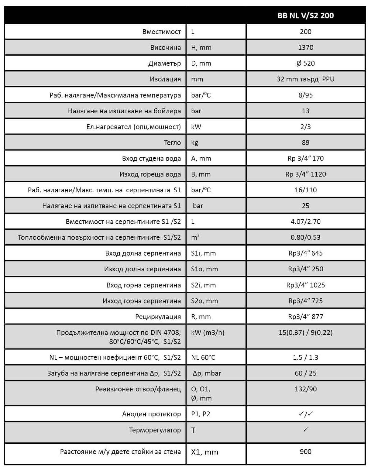 Технически характеристики на Битов бойлер BB S2 с две серпентини
