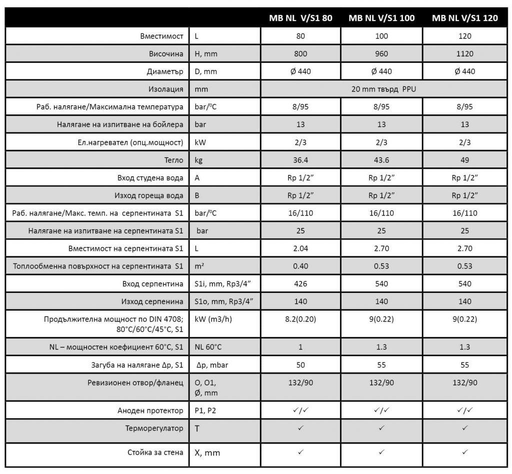 Технически характеристики на Битов бойлер MB S1 – с една серпентина